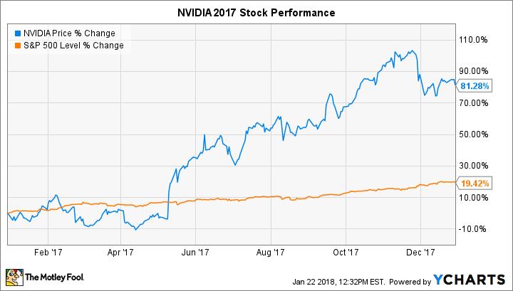 NVDA Chart