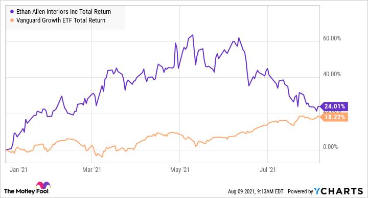 ETH Total Return Level Chart