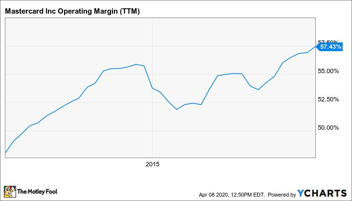MA Operating Margin (TTM) Chart