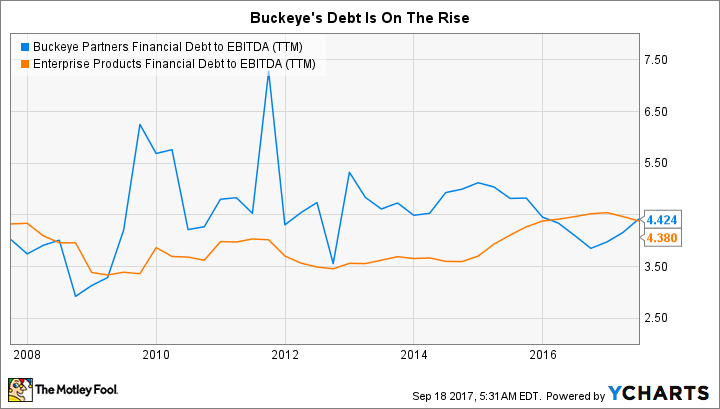 BPL Financial Debt to EBITDA (TTM) Chart
