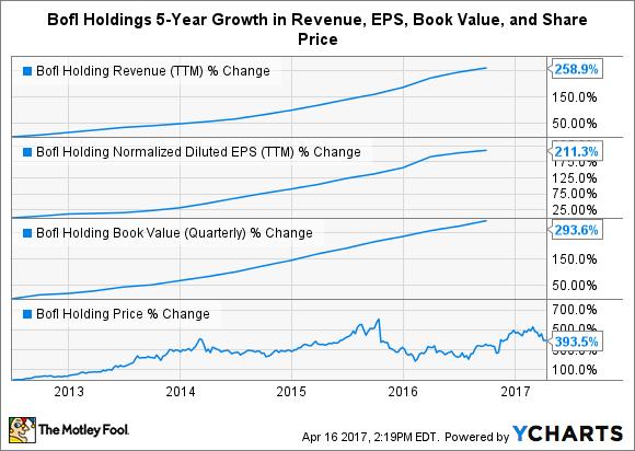 BOFI Revenue (TTM) Chart