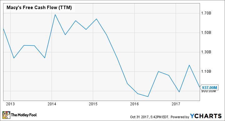 M Free Cash Flow (TTM) Chart