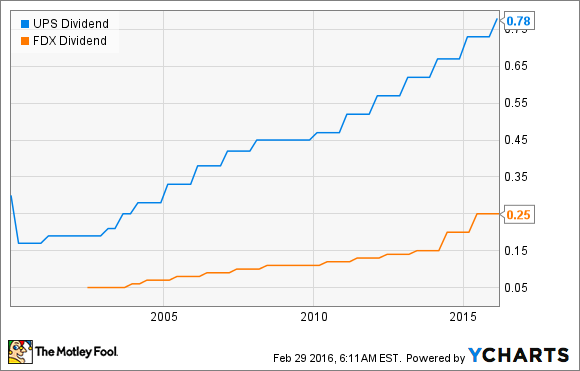 UPS Dividend Chart