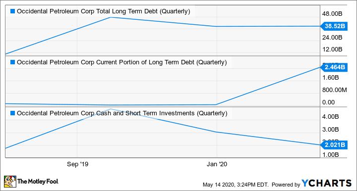 OXY Total Long Term Debt (Quarterly) Chart