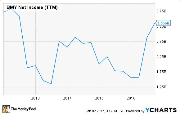 BMY Net Income (TTM) Chart