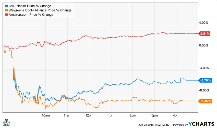 CVS Price Chart