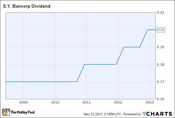SYBT Dividend Chart