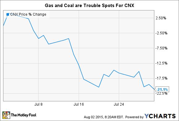 CNX Chart