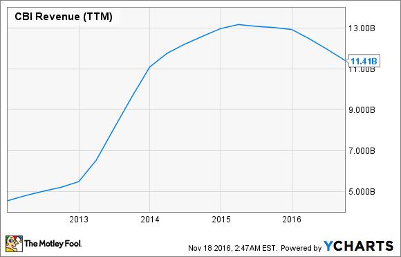 CBI Revenue (TTM) Chart