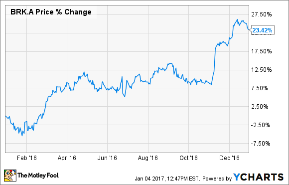 Brk B Stock Quote Extraordinary Here's Why Berkshire Hathaway Soared 23% In 2016  The Motley Fool