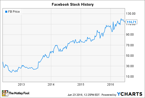 facebook stock s history a lesson in what matters with an ipo
