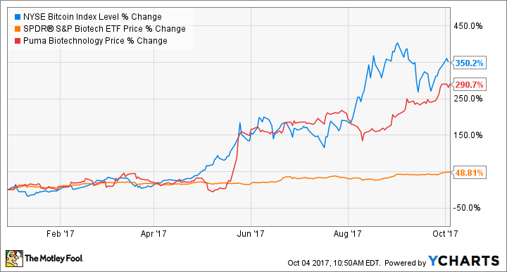 Bitcoin Vs Biotech Which Is The Smarter Investment The Motley Fool