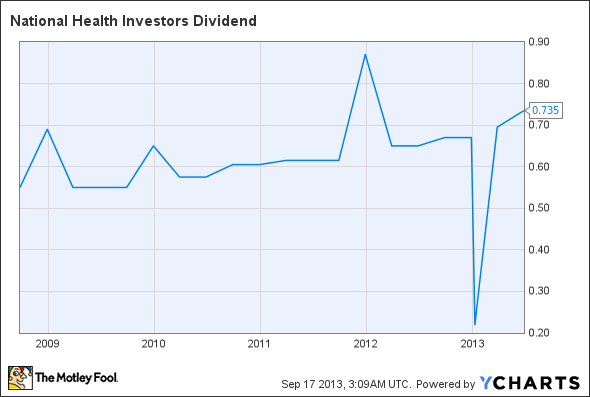 NHI Dividend Chart