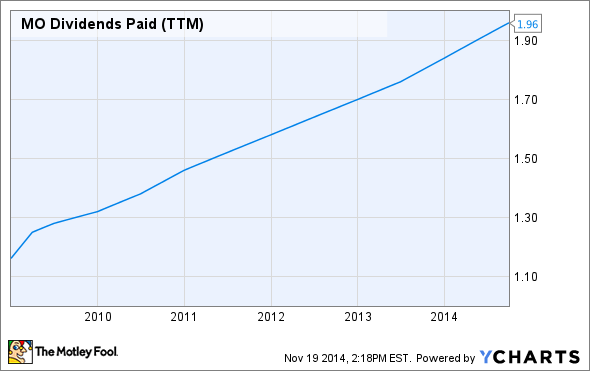 MO Dividends Paid (TTM) Chart