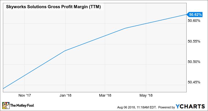 SWKS Gross Profit Margin (TTM) data by YCharts