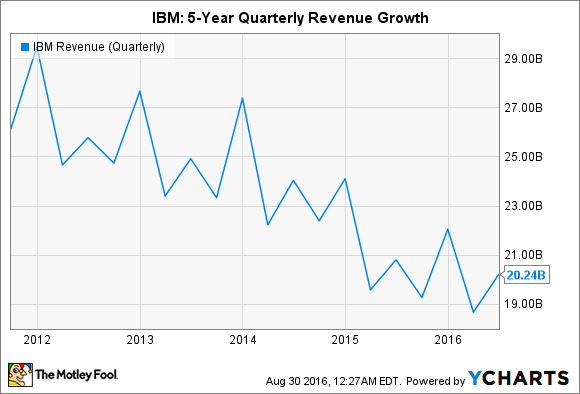 IBM Revenue (Quarterly) Chart