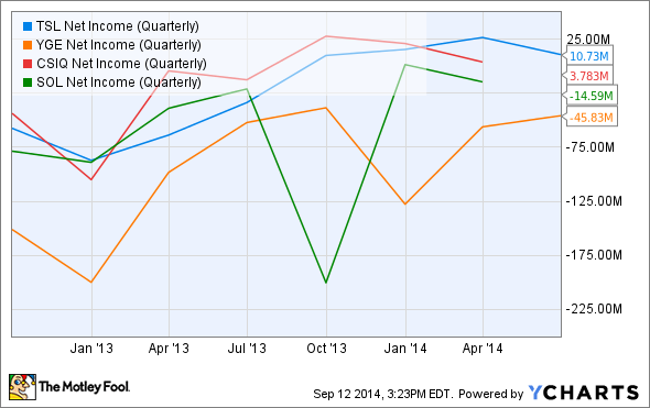 TSL Net Income (Quarterly) Chart