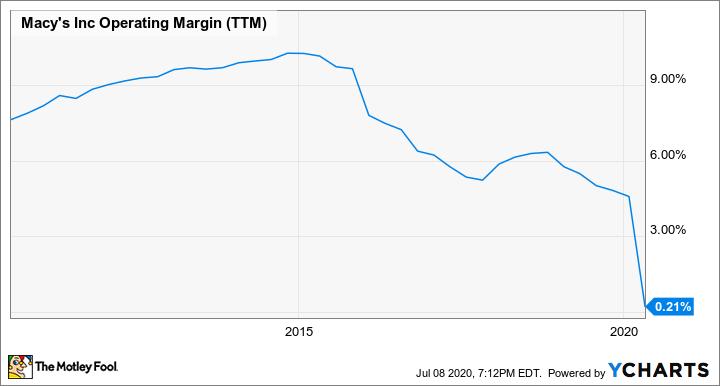 M Operating Margin (TTM) Chart