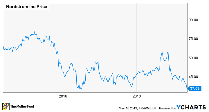 f90b3d03a8f Is Nordstrom Recovering From Its Recent Slump? -- The Motley Fool
