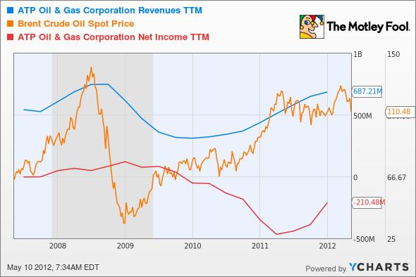 ATPG Revenues TTM Chart