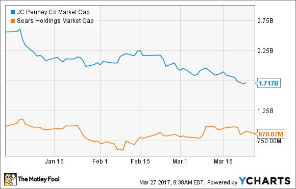 JCP Market Cap Chart