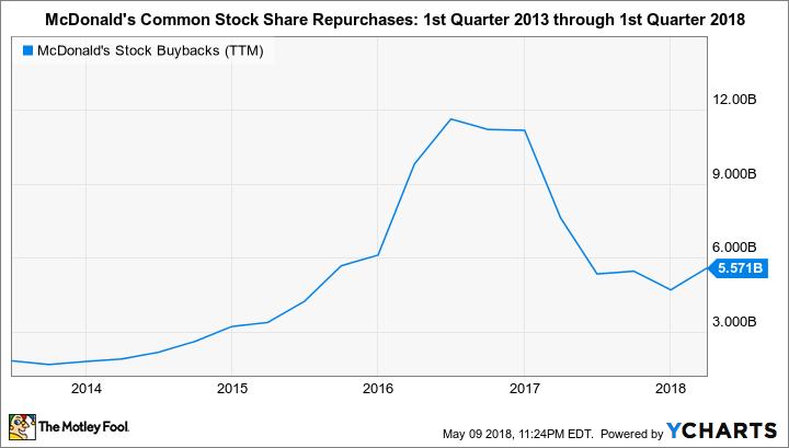 MCD Stock Buybacks (TTM) Chart