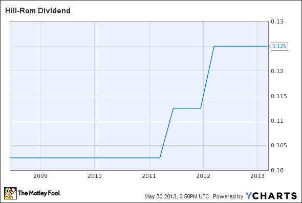 HRC Dividend Chart