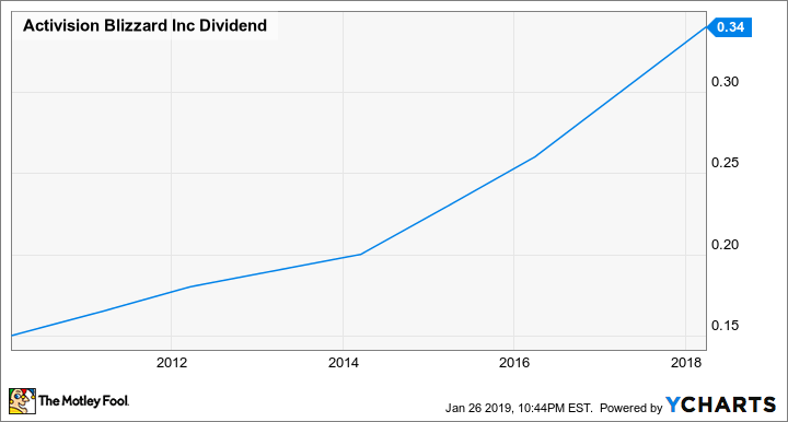 ATVI Dividend Chart