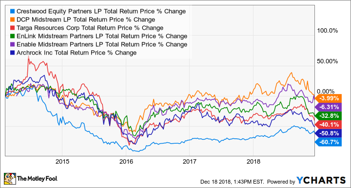 CEQP Total Return Price Chart