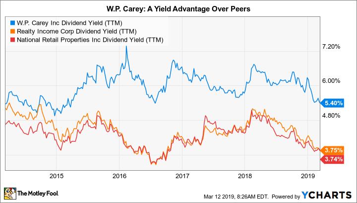 WPC Dividend Yield (TTM) Chart