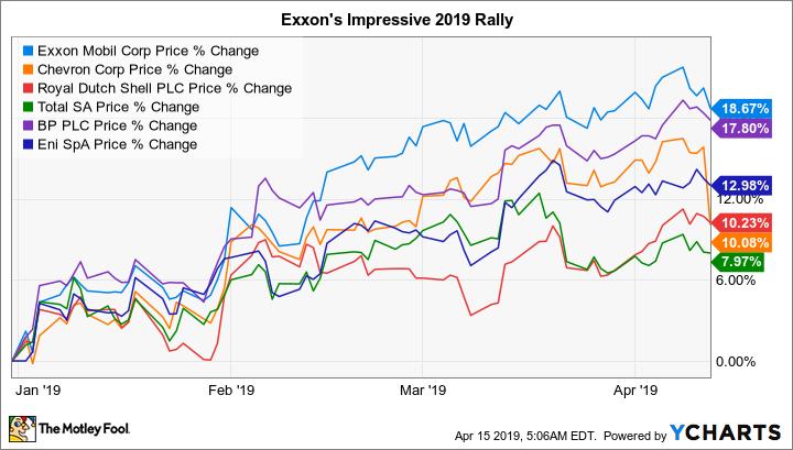 ExxonMobilCorp