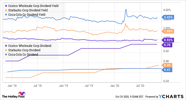 COST Dividend Yield Chart