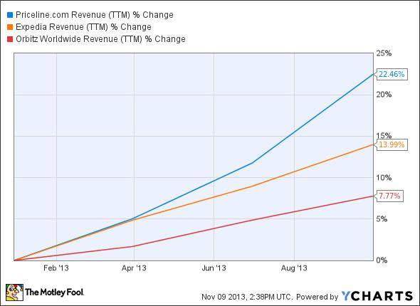 PCLN Revenue (TTM) Chart