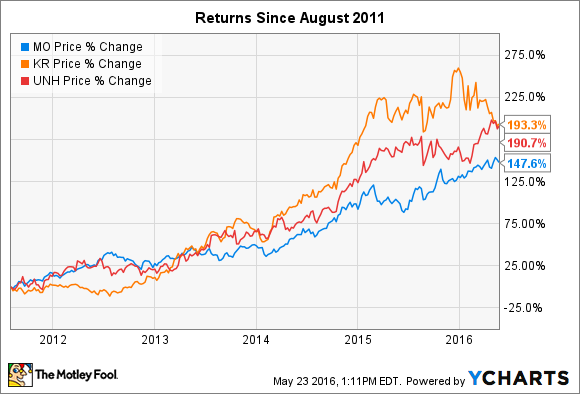 3 Stocks That Have Tripled Returns For Investors In The Last 5 Years