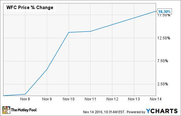 Why Wells Fargo Is Still a Warren Buffett Stock | The Motley