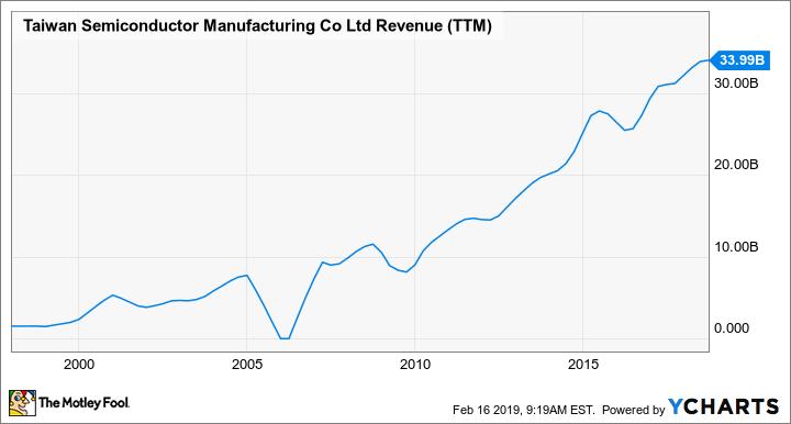 TSM Revenue (TTM) Chart