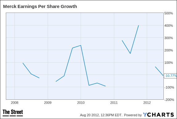 MRK Earnings Per Share Growth Chart