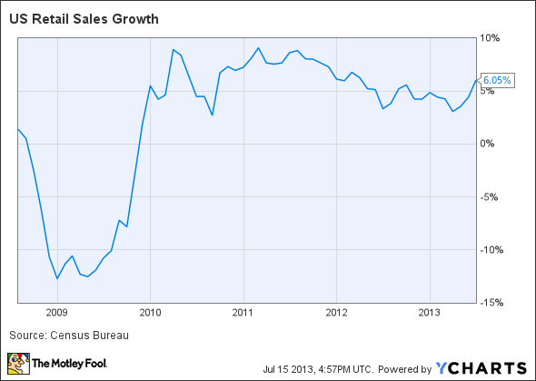 US Retail Sales Growth Chart