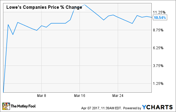 Lowes Stock Quote Cool Why Lowe's Companies Incstock Rose 11% Last Month  The Motley Fool