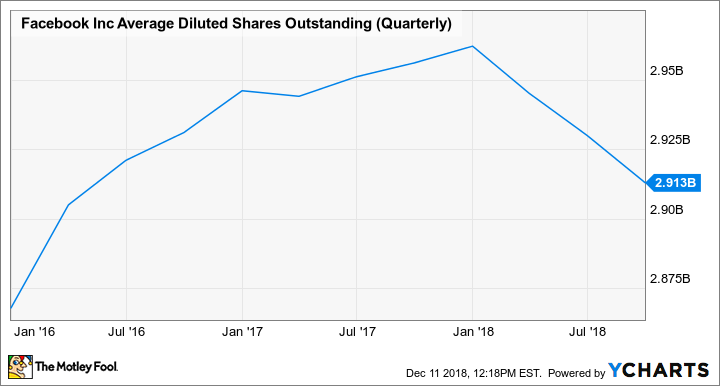 FB Average Diluted Shares Outstanding (Quarterly) Chart