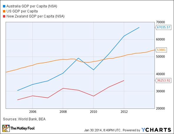 Australia GDP per Capita Chart