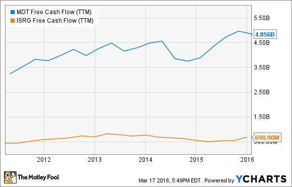 MDT Free Cash Flow (TTM) Chart