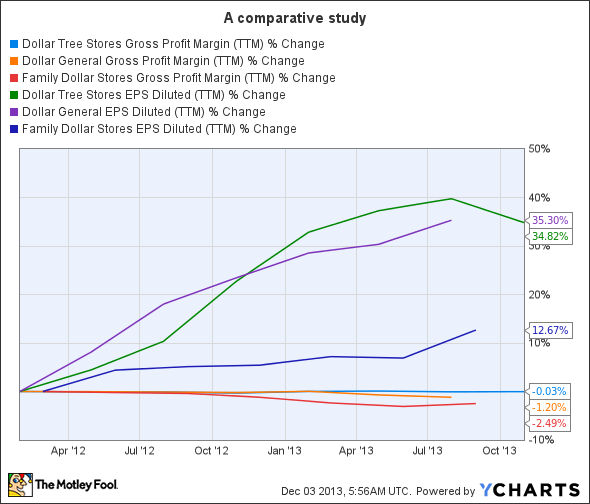 DLTR Gross Profit Margin (TTM) Chart
