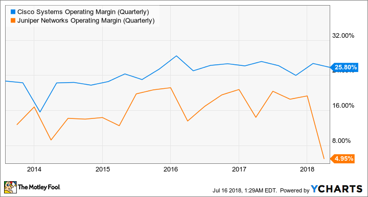 CSCO Operating Margin (Quarterly) Chart