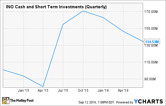 INO Cash and Short Term Investments (Quarterly) Chart