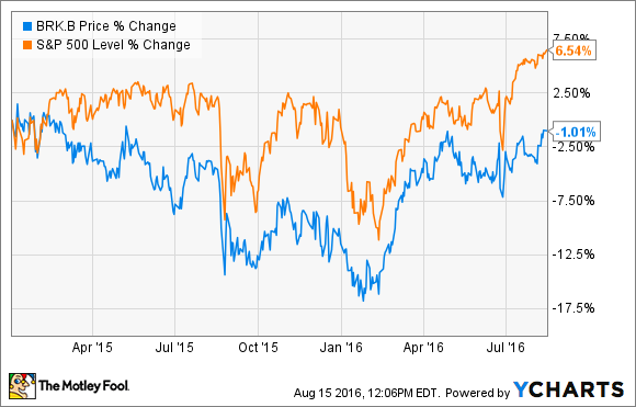 Brk B Stock Quote 3 Reasons Berkshire Hathaway Incstock Could Rise  The Motley Fool