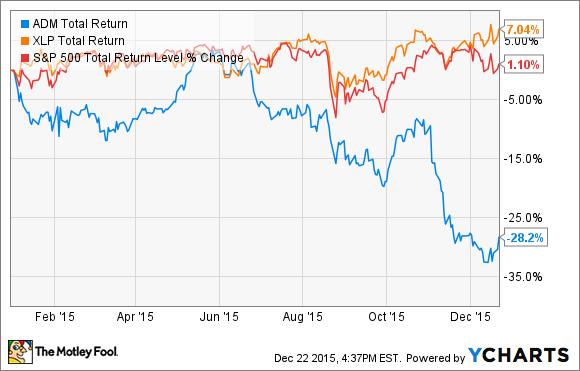 ADM Total Return Price Chart