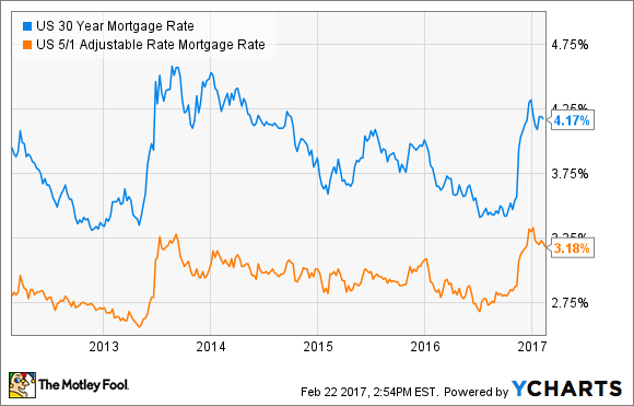 30 year vs 5 1 arm mortgage which should i pick the motley fool