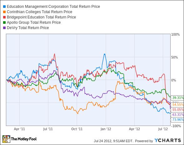 EDMC Total Return Price Chart