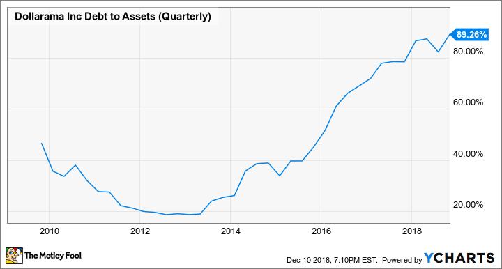 DOL Debt to Assets (Quarterly) Chart